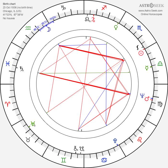 Philip Kaufman - Astrology Natal Birth Chart