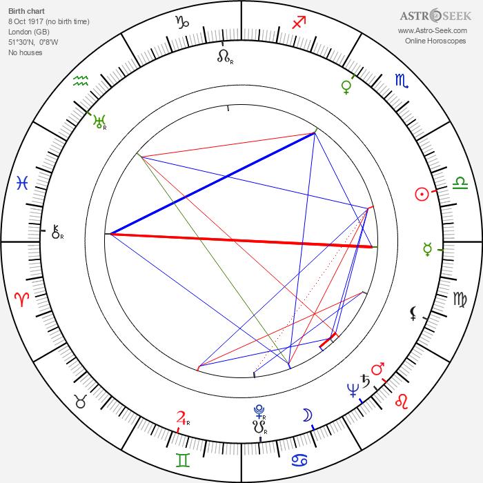 Philip Leacock - Astrology Natal Birth Chart