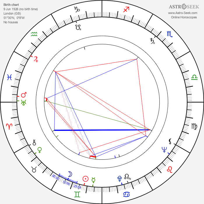 Philip Levene - Astrology Natal Birth Chart