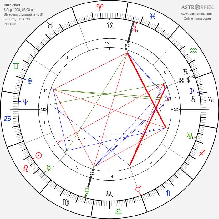 Philip M. Morse - Astrology Natal Birth Chart