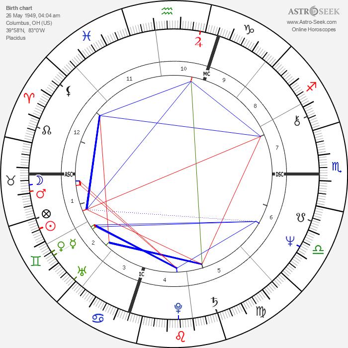 Philip Michael Thomas - Astrology Natal Birth Chart