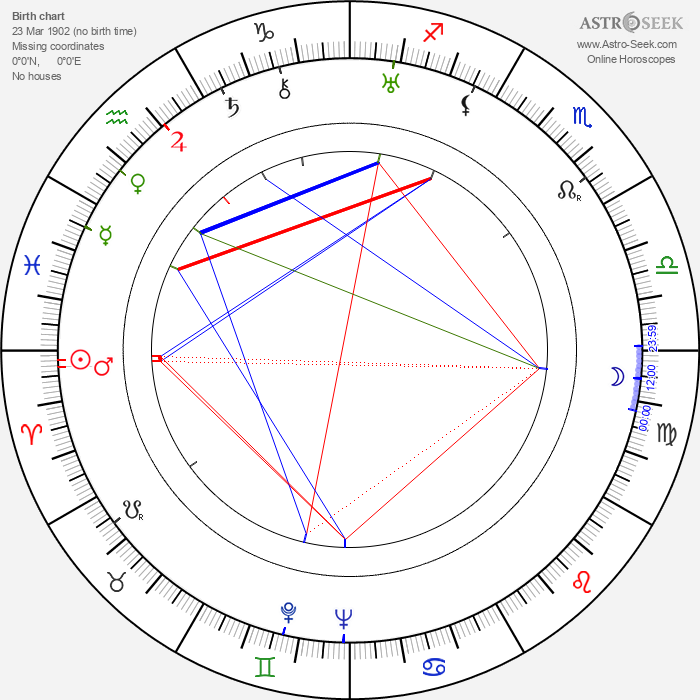 Philip Ober - Astrology Natal Birth Chart