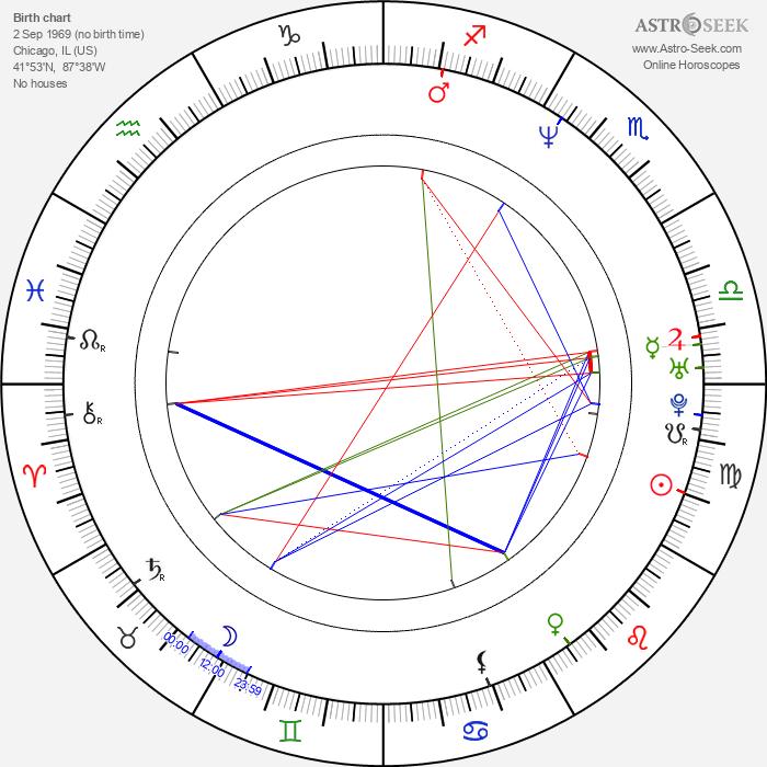Philip Pavel - Astrology Natal Birth Chart