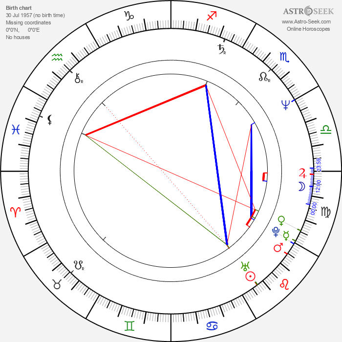 Philip Quast - Astrology Natal Birth Chart