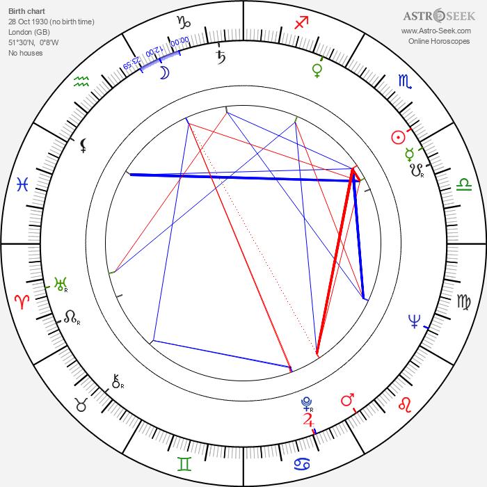 Philip Saville - Astrology Natal Birth Chart