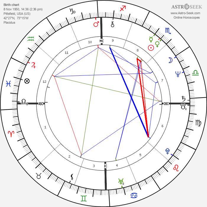 Philip Sedgwick - Astrology Natal Birth Chart