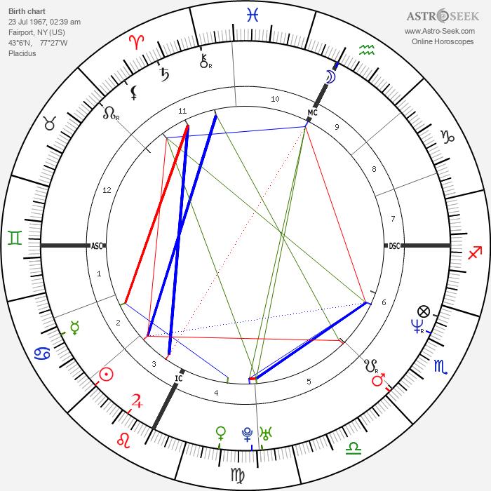 Philip Seymour Hoffman - Astrology Natal Birth Chart