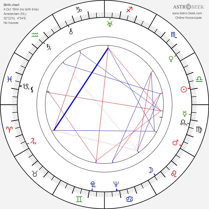 Philip Van Zandt - Astrology Natal Birth Chart