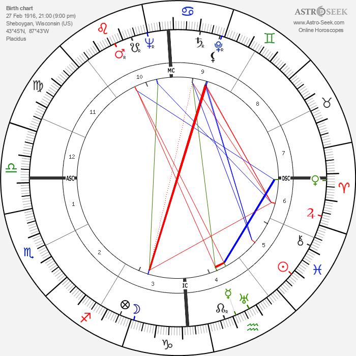 Philip William Buchen - Astrology Natal Birth Chart