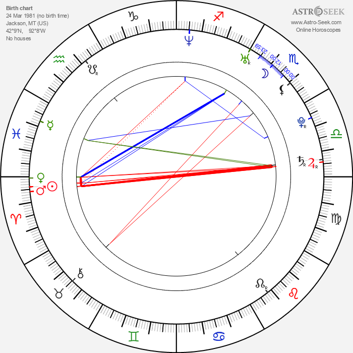 Philip Winchester - Astrology Natal Birth Chart