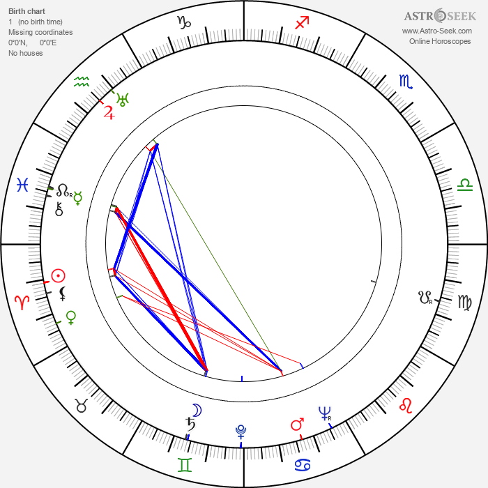 Philip Yordan - Astrology Natal Birth Chart