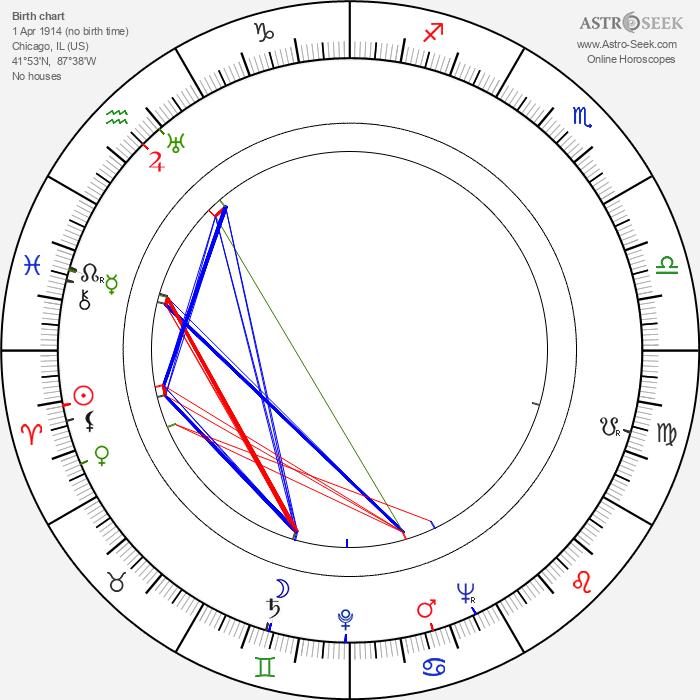 Philip Yordan - Astrology Natal Birth Chart