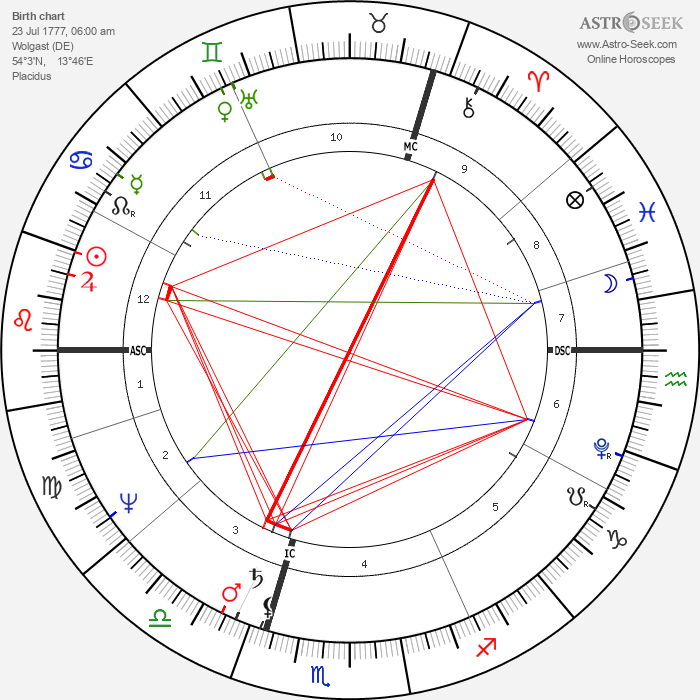 Philipp Otto Runge - Astrology Natal Birth Chart
