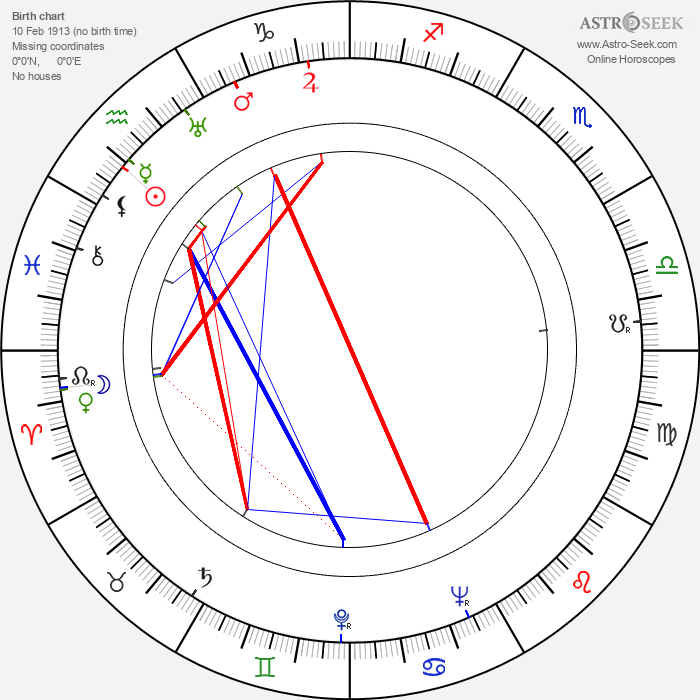Philippa Bevans - Astrology Natal Birth Chart