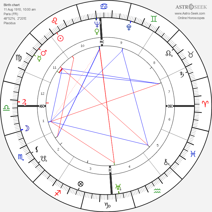 Philippe Agostini - Astrology Natal Birth Chart