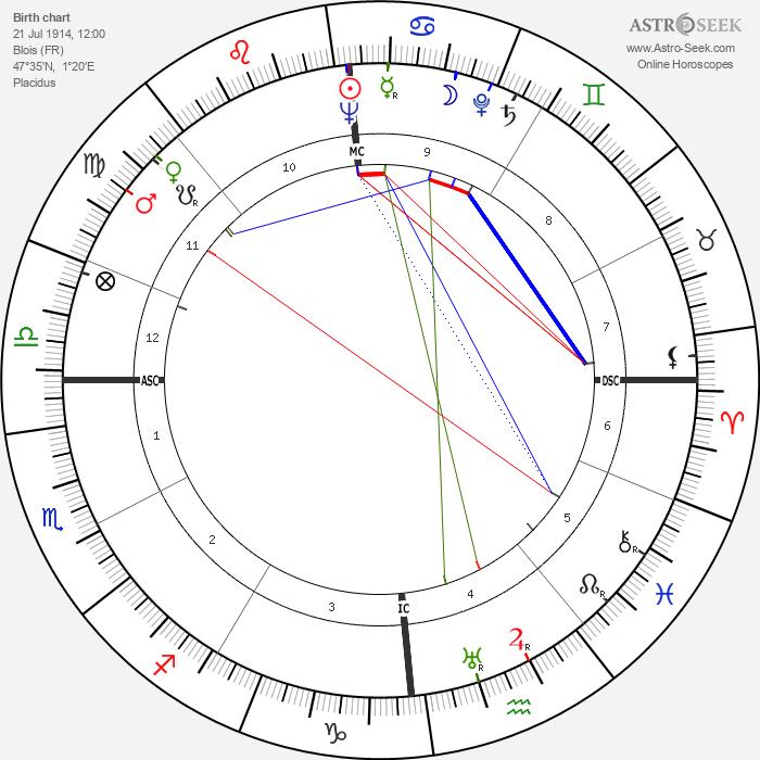 Philippe Aries - Astrology Natal Birth Chart
