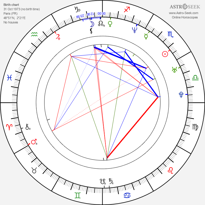 Philippe Bas - Astrology Natal Birth Chart