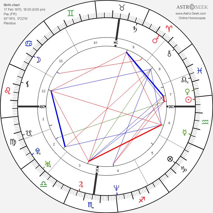 Philippe Bernat-Salles - Astrology Natal Birth Chart