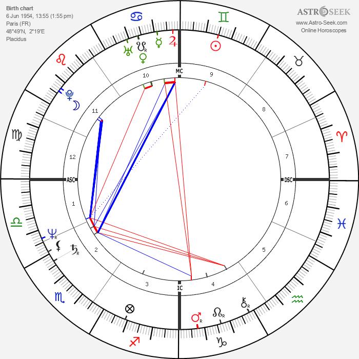 Philippe Berre - Astrology Natal Birth Chart