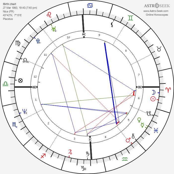 Philippe Bianconi - Astrology Natal Birth Chart