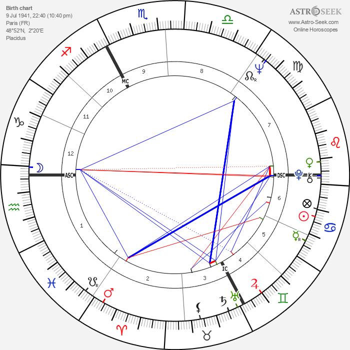 Philippe Boudon - Astrology Natal Birth Chart