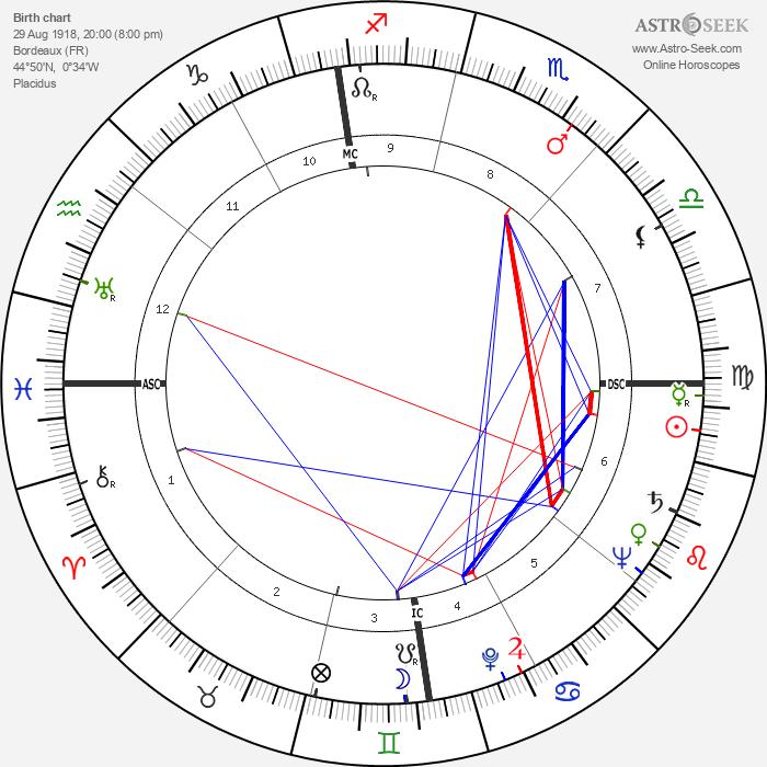 Philippe Boulart - Astrology Natal Birth Chart