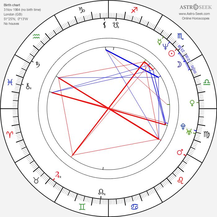 Philippe Brenninkmeyer - Astrology Natal Birth Chart