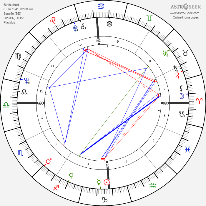 Philippe Busquin - Astrology Natal Birth Chart