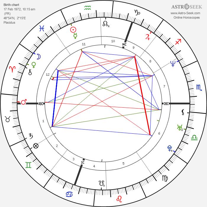 Philippe Candeloro - Astrology Natal Birth Chart