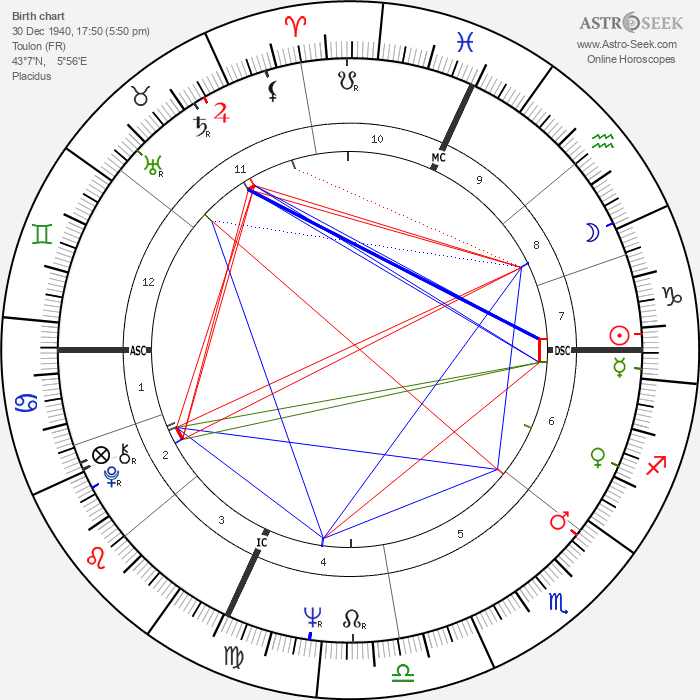 Philippe Cousteau - Astrology Natal Birth Chart