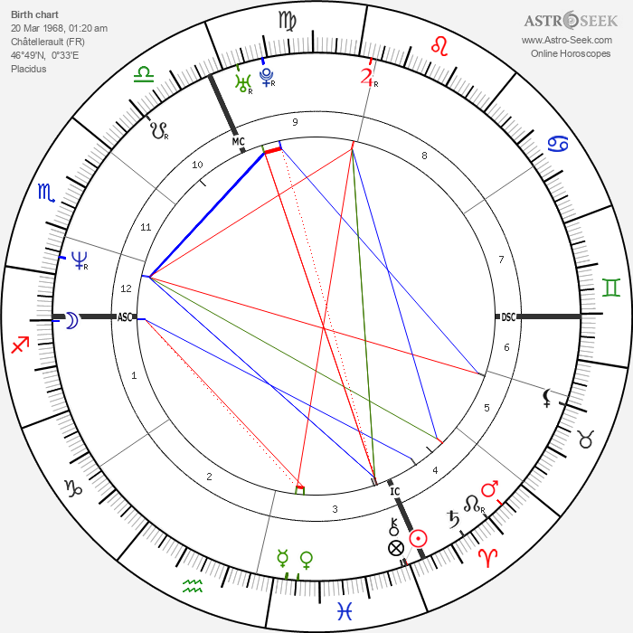 Philippe Croizon - Astrology Natal Birth Chart