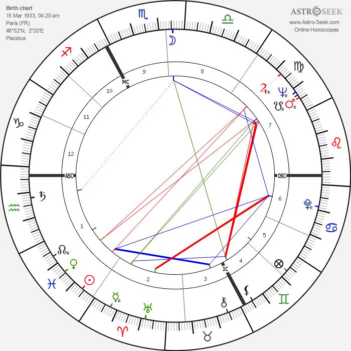 Philippe de Broca - Astrology Natal Birth Chart