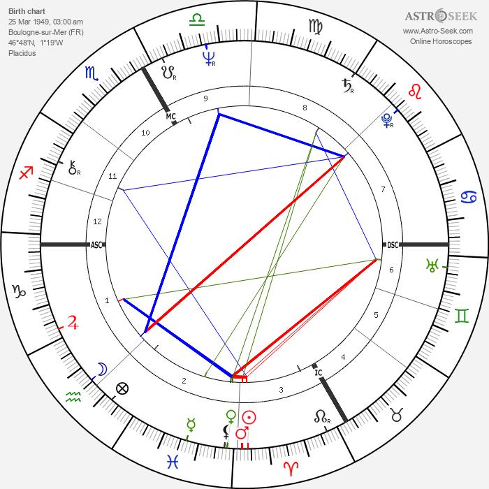 Philippe de Villiers - Astrology Natal Birth Chart