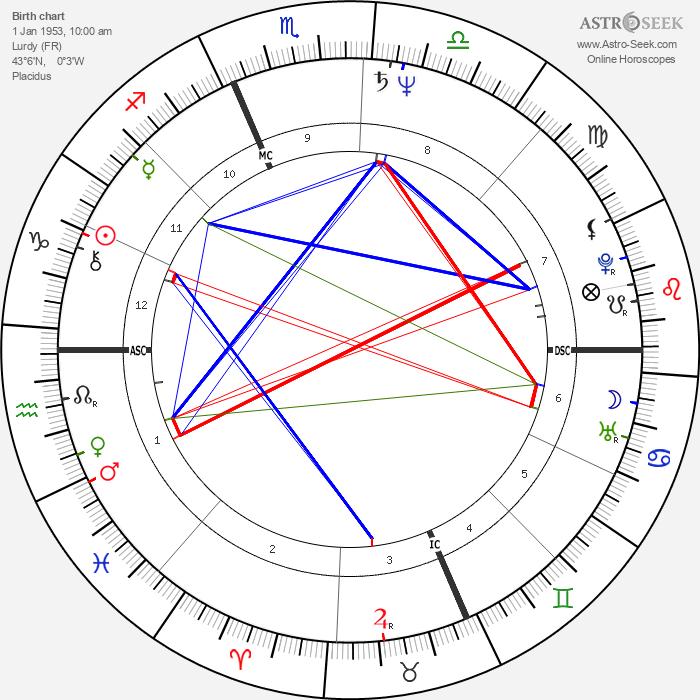 Philippe Douste-Blazy - Astrology Natal Birth Chart