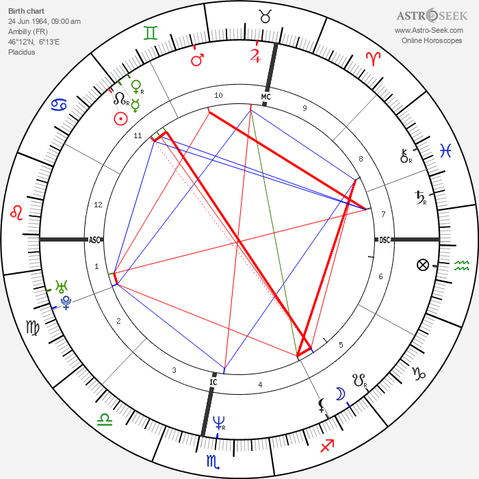 Philippe Fargeon - Astrology Natal Birth Chart