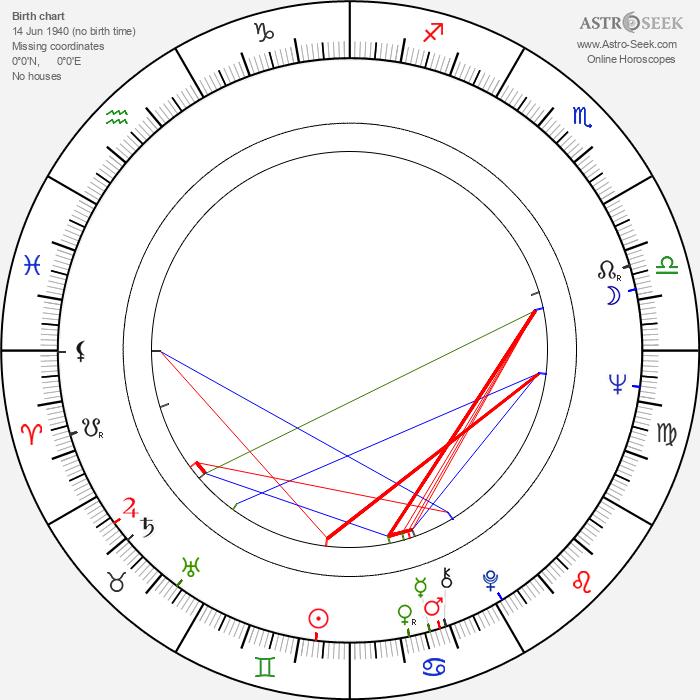 Philippe Fourastié - Astrology Natal Birth Chart