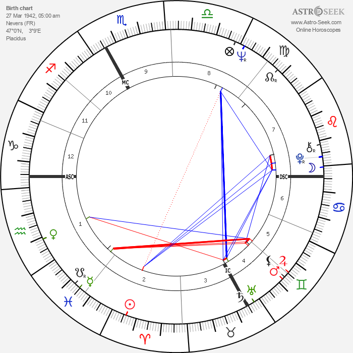 Philippe Granger - Astrology Natal Birth Chart