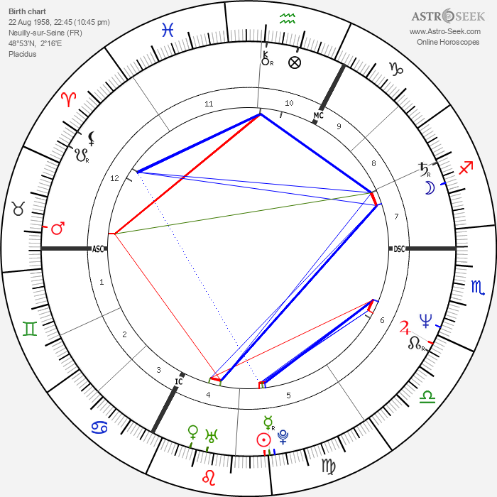 Philippe Habert - Astrology Natal Birth Chart