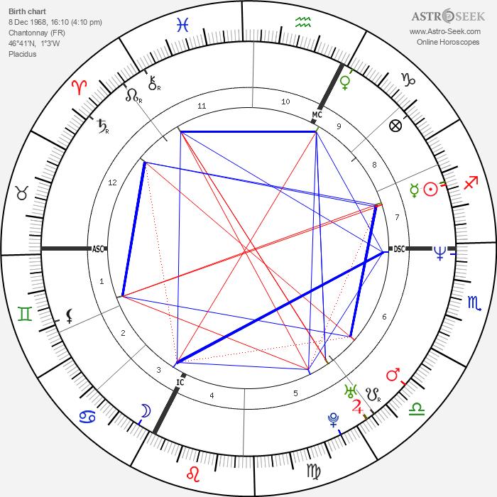 Philippe Katerine - Astrology Natal Birth Chart