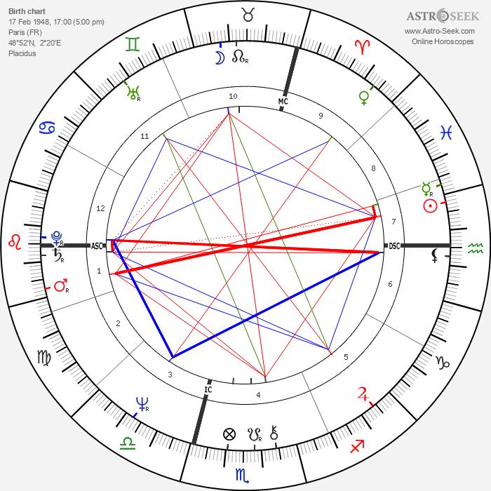 Philippe Khorsand - Astrology Natal Birth Chart