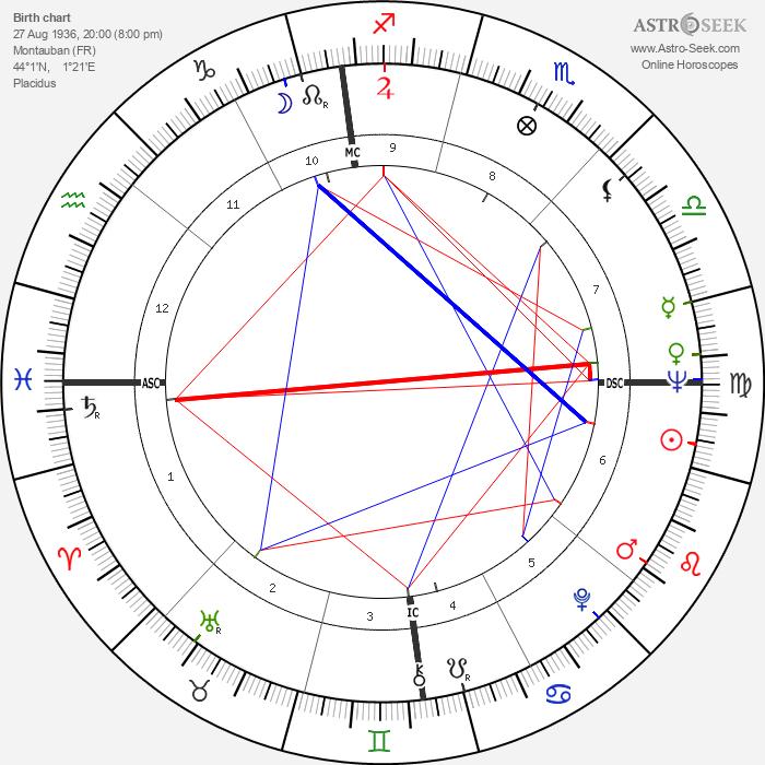 Philippe Labro - Astrology Natal Birth Chart