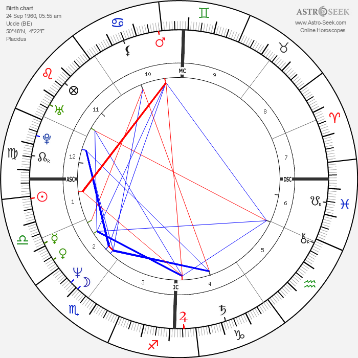 Philippe Lacroix - Astrology Natal Birth Chart
