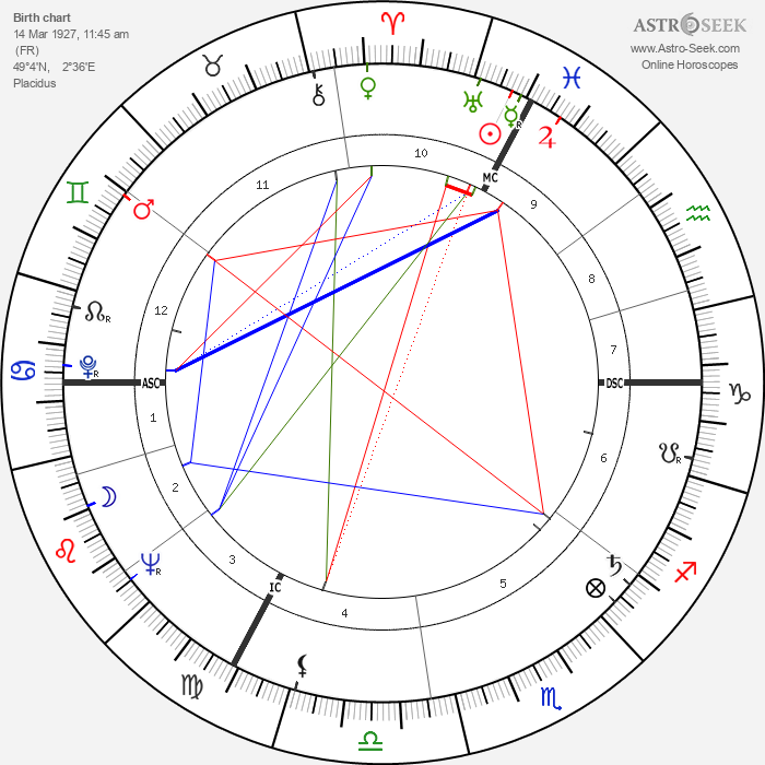 Philippe Lemaire - Astrology Natal Birth Chart
