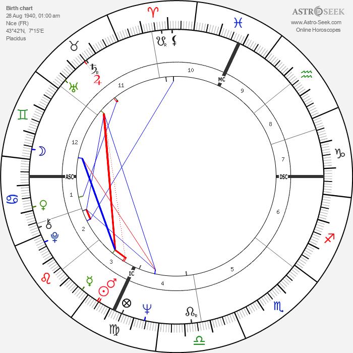 Philippe Léotard - Astrology Natal Birth Chart