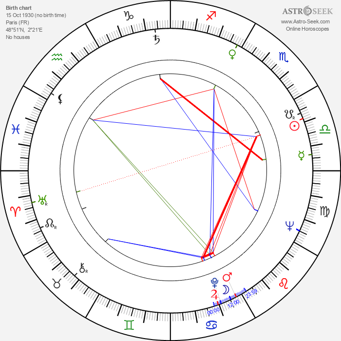 Philippe Leroy - Astrology Natal Birth Chart