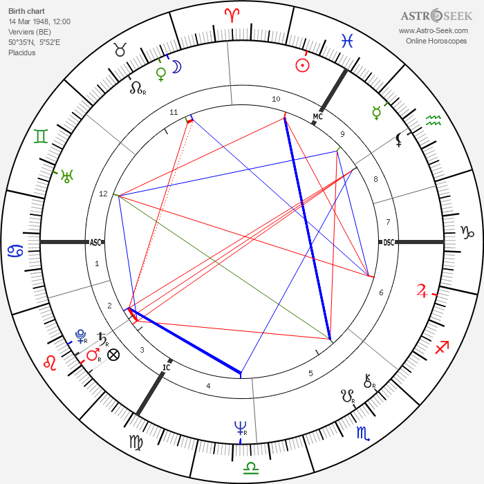 Philippe Maystadt - Astrology Natal Birth Chart