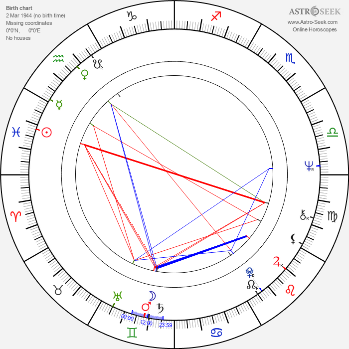 Philippe Morier-Genoud - Astrology Natal Birth Chart