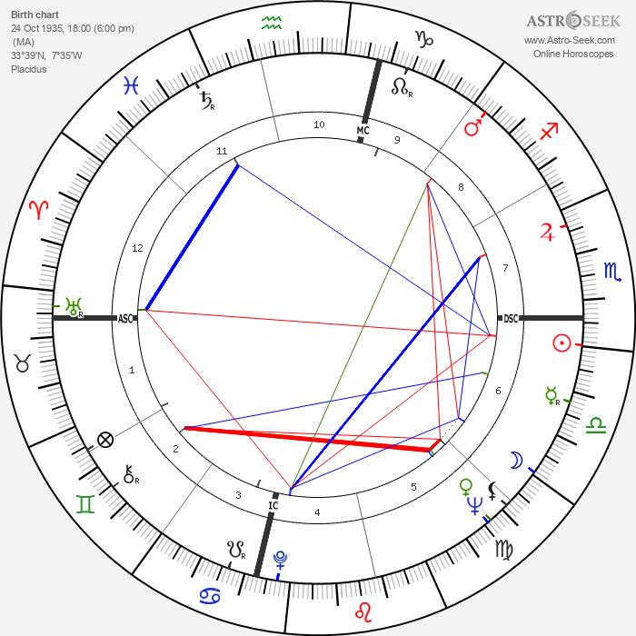 Philippe Morillon - Astrology Natal Birth Chart