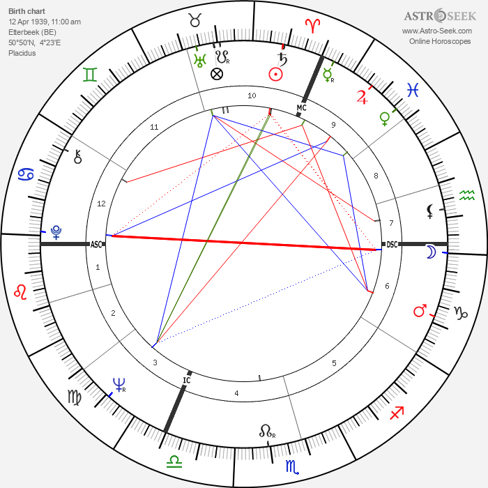 Philippe Moureaux - Astrology Natal Birth Chart