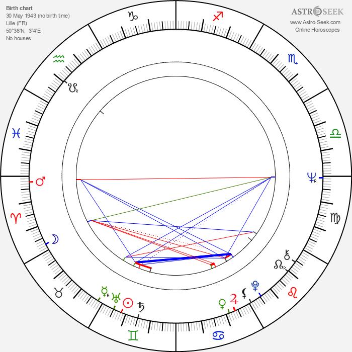 Philippe Muyl - Astrology Natal Birth Chart